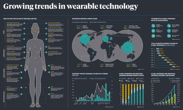 Wearable-Technology_Development and market