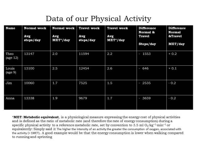 Data of our Physical Activity